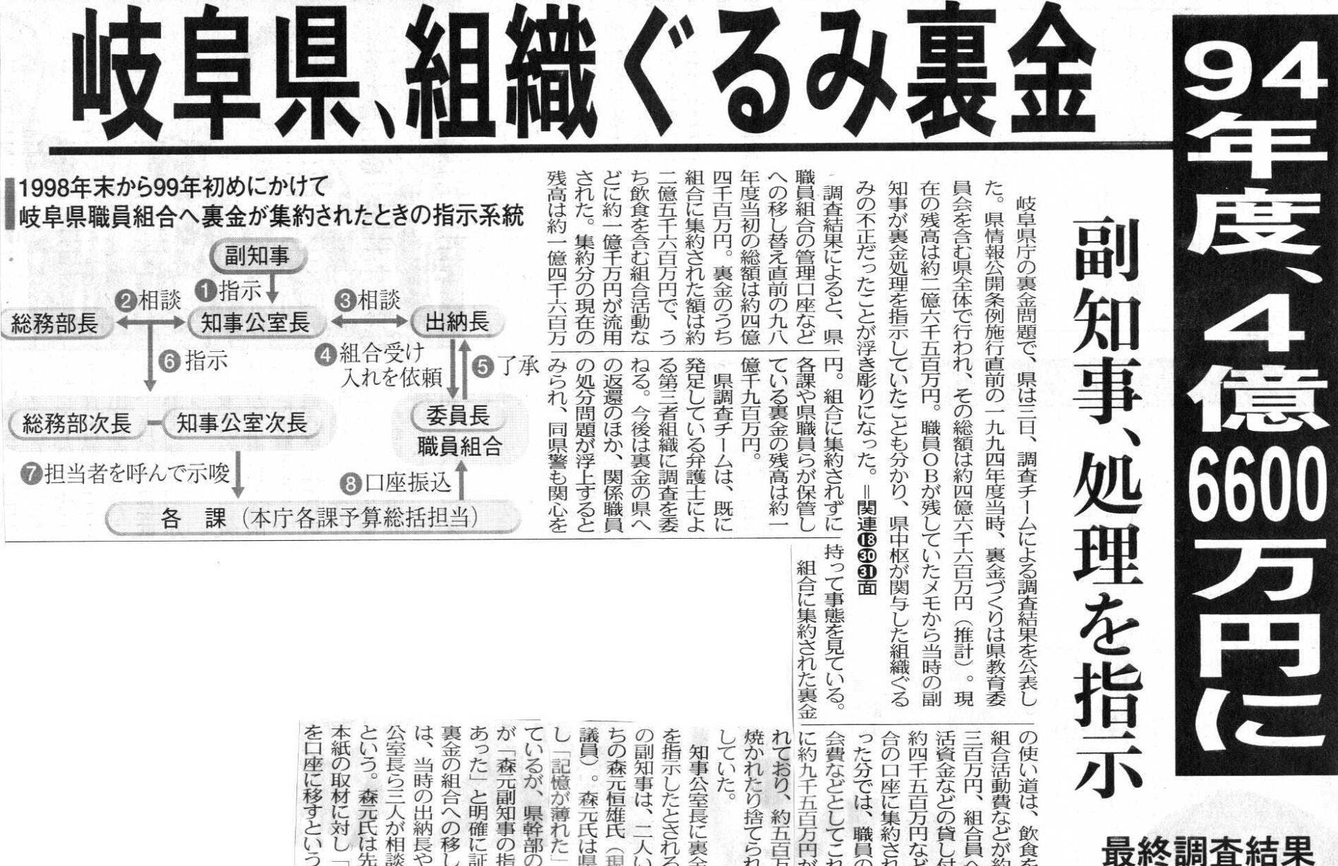 岐阜の市政や県職員が織りなす人間性と業務に関する不祥事