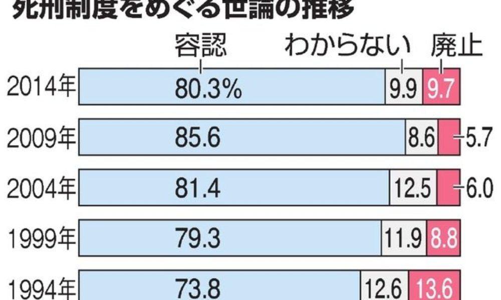 日本国内の死刑制度の賛成は80%以上で加害者に人権が必要か