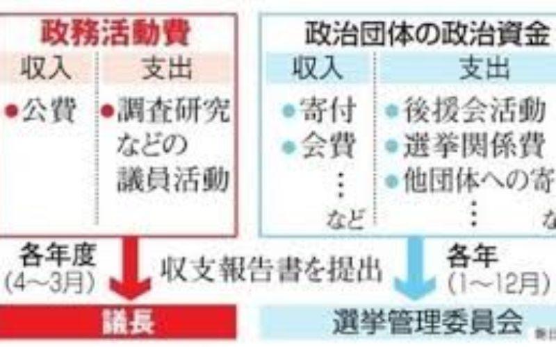 静岡県議会議員の鈴木氏74歳が政務活動費を不適正支出