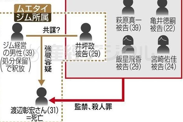 堺市で男性がムエタイジムと滋賀県内で監禁され暴行を受けた殺人事件