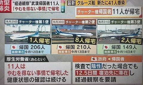 中国の湖北省武漢からチャーター機で帰国した日本人男性がウィルス感染