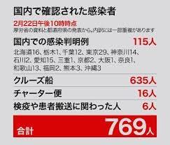日本国内での新型コロナウィルスの感染者が拡大