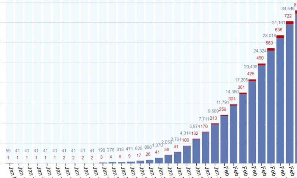 国内での新型コロナウイルス感染者は1759人に上り更に拡大する見込み
