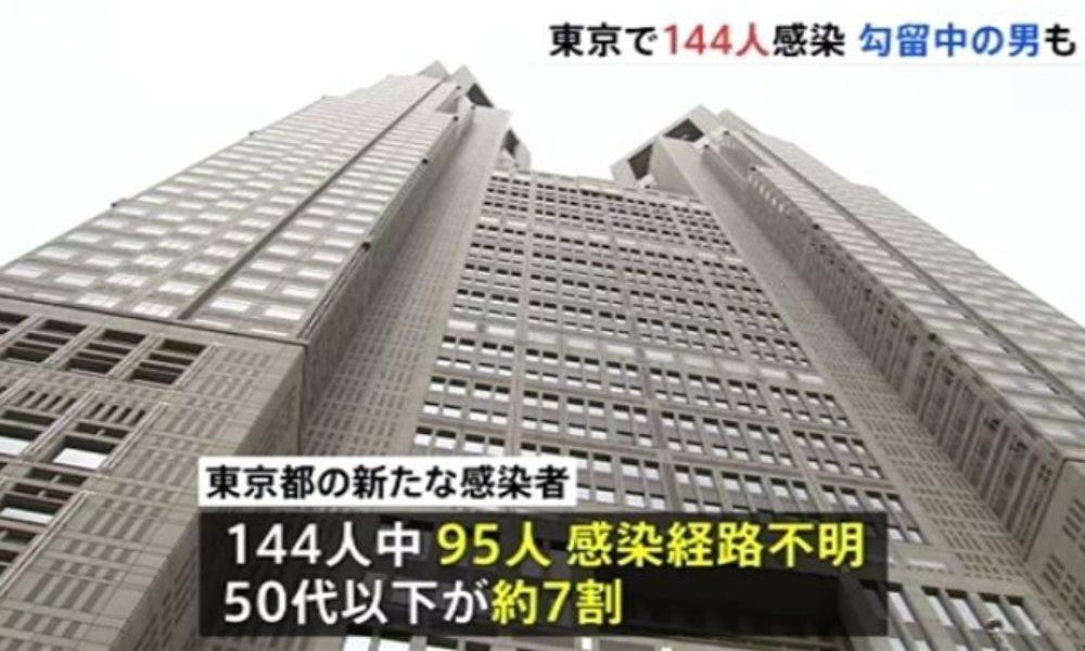 新型コロナウイルスの感染者が東京で144人と神奈川でも66人の確認