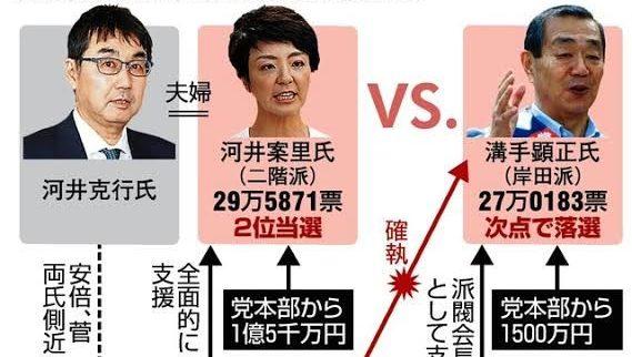 参院選で票の取りまとめを依頼していた河井前法相夫妻を買収容疑で逮捕