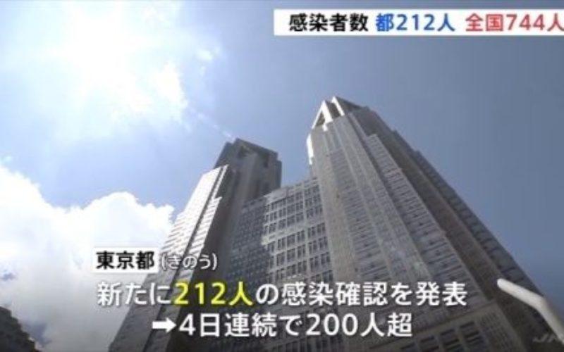 東京都でコロナウイルスの感染患者が新たに212人
