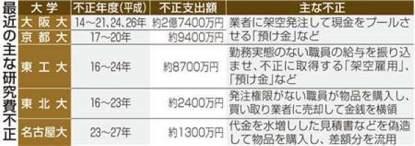 愛知県犬山市にある京都大霊長類研究所が5億円の不正支出