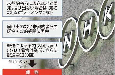 NHKの受信料を全世帯から徴収をする仕組みを見送る