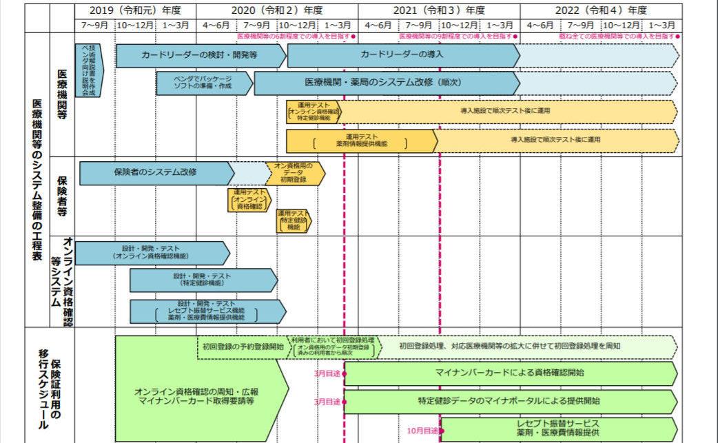 日本政府がマイナンバーカードを発行して保険証と一本化