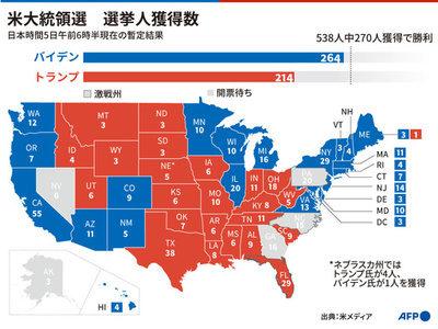 米国の大統領選挙で民主党のバンデン前副大統領が勝利に向けて優勢