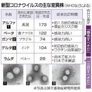 デルタ株の変異したウイルスが姿を変えて強力な感染菌へと進化